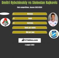 Dmitri Rybchinskiy vs Slobodan Rajkovic h2h player stats