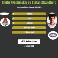 Dmitri Rybchinskiy vs Stefan Strandberg h2h player stats