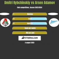 Dmitri Rybchinskiy vs Arsen Adamov h2h player stats