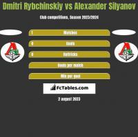 Dmitri Rybchinskiy vs Alexander Silyanov h2h player stats
