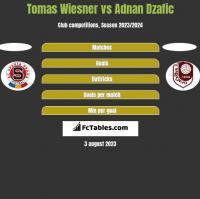 Tomas Wiesner vs Adnan Dzafic h2h player stats
