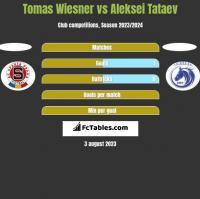 Tomas Wiesner vs Aleksei Tataev h2h player stats