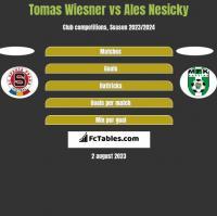 Tomas Wiesner vs Ales Nesicky h2h player stats