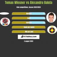 Tomas Wiesner vs Alexandru Baluta h2h player stats