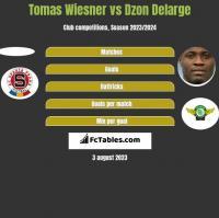 Tomas Wiesner vs Dzon Delarge h2h player stats