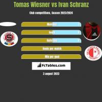 Tomas Wiesner vs Ivan Schranz h2h player stats