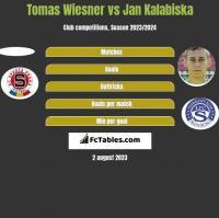 Tomas Wiesner vs Jan Kalabiska h2h player stats