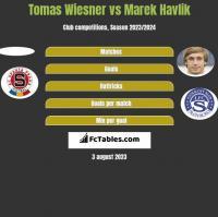 Tomas Wiesner vs Marek Havlik h2h player stats