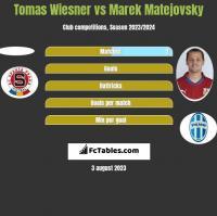 Tomas Wiesner vs Marek Matejovsky h2h player stats