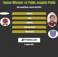 Tomas Wiesner vs Pablo Joaquin Podio h2h player stats