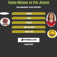 Tomas Wiesner vs Petr Jiracek h2h player stats