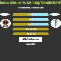 Tomas Wiesner vs Vakhtang Tchanturishvili h2h player stats