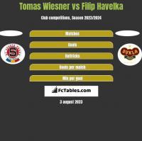 Tomas Wiesner vs Filip Havelka h2h player stats