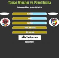 Tomas Wiesner vs Pavel Bucha h2h player stats