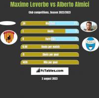 Maxime Leverbe vs Alberto Almici h2h player stats
