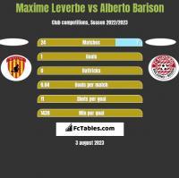 Maxime Leverbe vs Alberto Barison h2h player stats