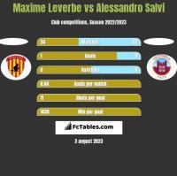 Maxime Leverbe vs Alessandro Salvi h2h player stats