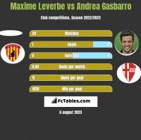 Maxime Leverbe vs Andrea Gasbarro h2h player stats