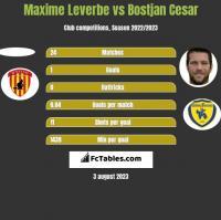 Maxime Leverbe vs Bostjan Cesar h2h player stats