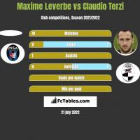 Maxime Leverbe vs Claudio Terzi h2h player stats