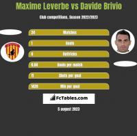 Maxime Leverbe vs Davide Brivio h2h player stats