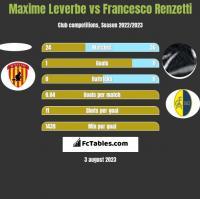 Maxime Leverbe vs Francesco Renzetti h2h player stats