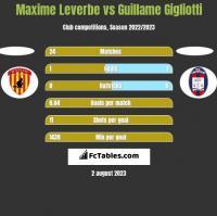 Maxime Leverbe vs Guillame Gigliotti h2h player stats