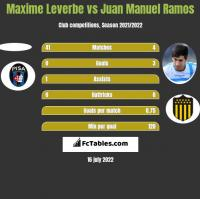 Maxime Leverbe vs Juan Manuel Ramos h2h player stats