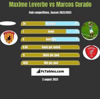 Maxime Leverbe vs Marcos Curado h2h player stats