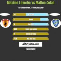 Maxime Leverbe vs Matteo Cotali h2h player stats