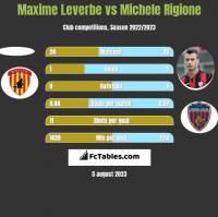 Maxime Leverbe vs Michele Rigione h2h player stats