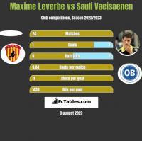 Maxime Leverbe vs Sauli Vaeisaenen h2h player stats