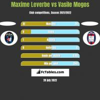 Maxime Leverbe vs Vasile Mogos h2h player stats