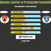 Maxime Leverbe vs Przemyslaw Szyminski h2h player stats