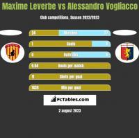 Maxime Leverbe vs Alessandro Vogliacco h2h player stats
