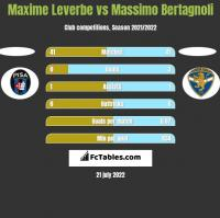 Maxime Leverbe vs Massimo Bertagnoli h2h player stats