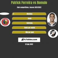 Patrick Ferreira vs Romulo h2h player stats
