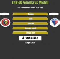 Patrick Ferreira vs Michel h2h player stats