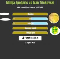 Matija Spoljaric vs Ivan Trickovski h2h player stats