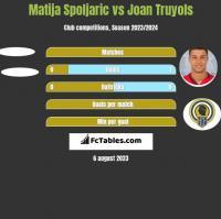 Matija Spoljaric vs Joan Truyols h2h player stats