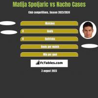 Matija Spoljaric vs Nacho Cases h2h player stats