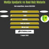 Matija Spoljaric vs Raul Ruiz Matarin h2h player stats