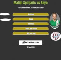 Matija Spoljaric vs Rayo h2h player stats