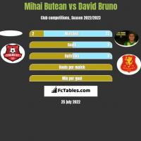 Mihai Butean vs David Bruno h2h player stats
