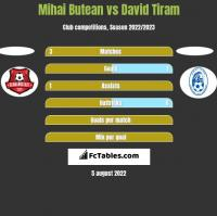 Mihai Butean vs David Tiram h2h player stats
