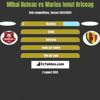 Mihai Butean vs Marius Ionut Briceag h2h player stats