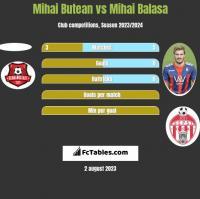 Mihai Butean vs Mihai Balasa h2h player stats