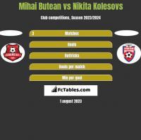 Mihai Butean vs Nikita Kolesovs h2h player stats