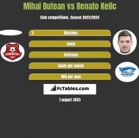 Mihai Butean vs Renato Kelic h2h player stats
