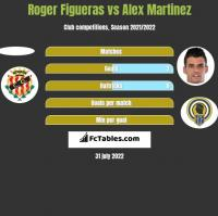 Roger Figueras vs Alex Martinez h2h player stats